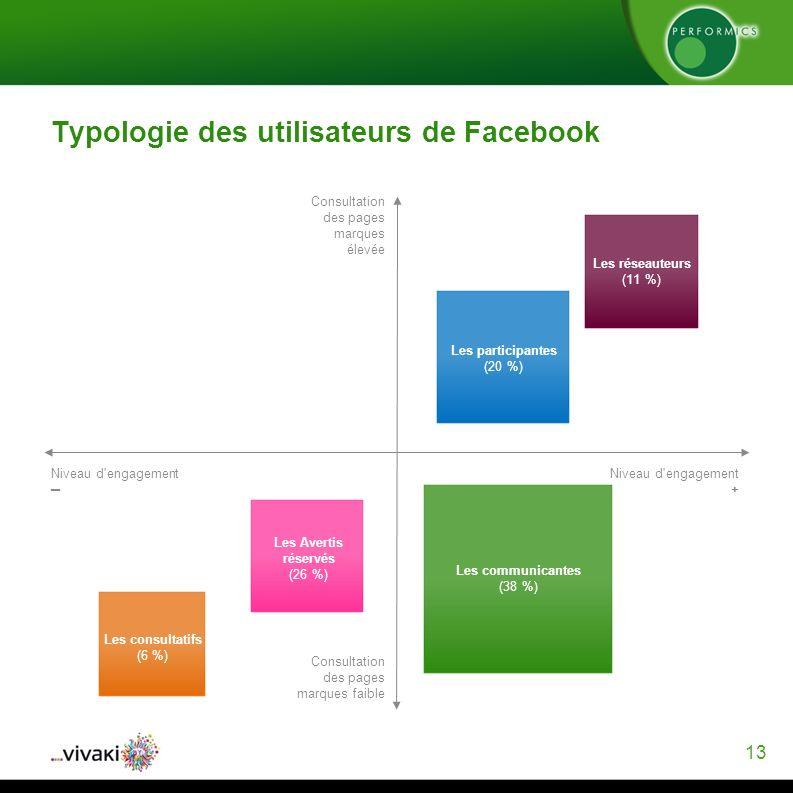 13 Typologie des utilisateurs de Facebook Consultation des pages marques élevée Consultation des pages marques faible Niveau d engagement Niveau d engagement + Les consultatifs (6 %) Les Avertis réservés (26 %) Les communicantes (38 %) Les participantes (20 %) Les réseauteurs (11 %)