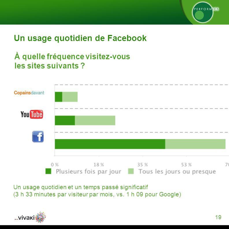 19 Un usage quotidien de Facebook Un usage quotidien et un temps passé significatif (3 h 33 minutes par visiteur par mois, vs.