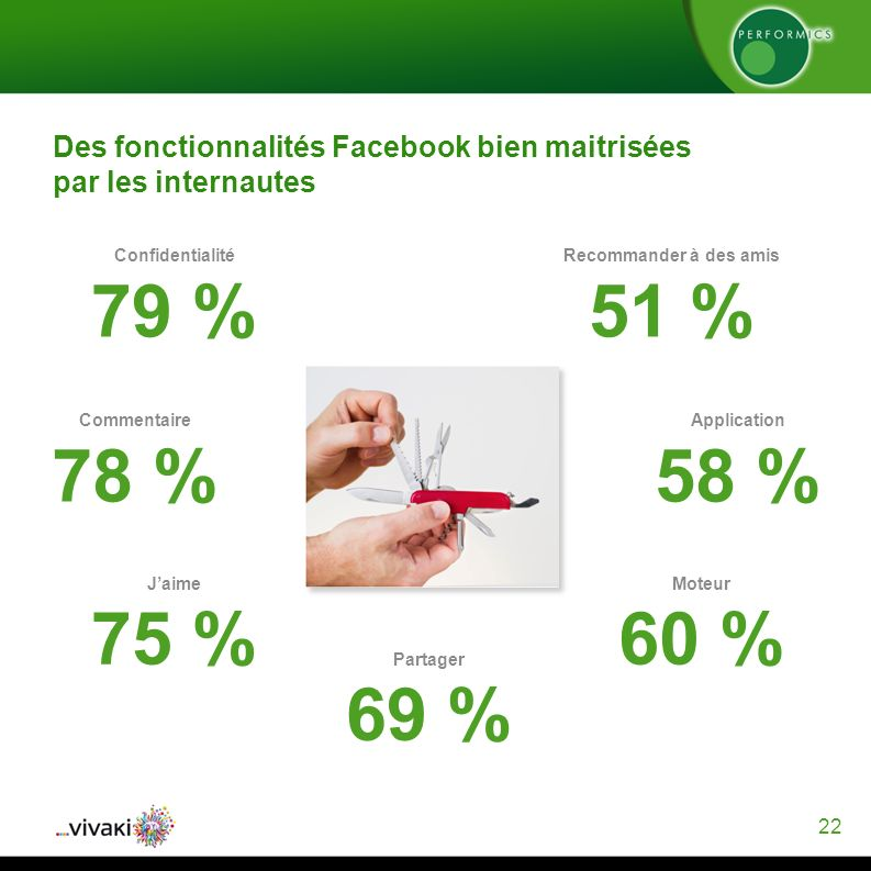 22 Des fonctionnalités Facebook bien maitrisées par les internautes Confidentialité 79 % Commentaire 78 % Jaime 75 % Partager 69 % Moteur 60 % Application 58 % Recommander à des amis 51 %