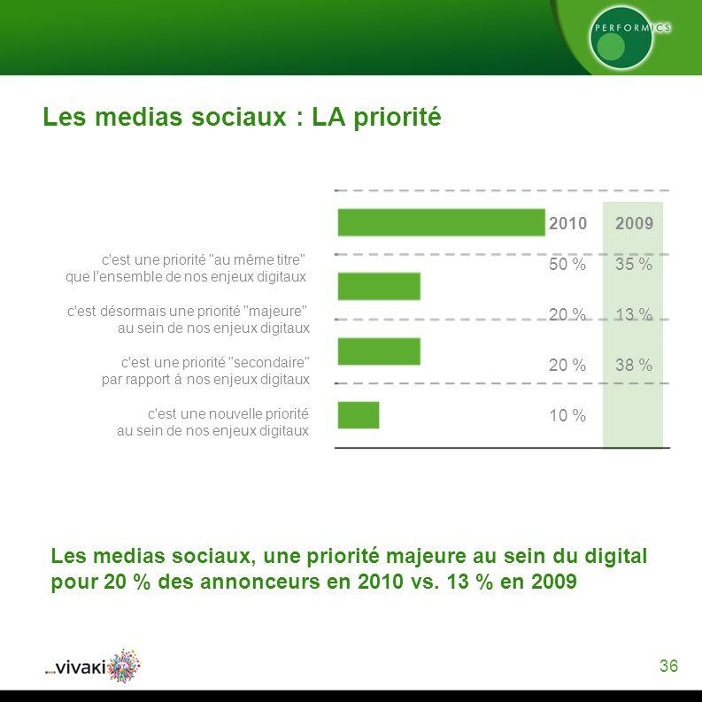 36 Les medias sociaux : LA priorité Les medias sociaux, une priorité majeure au sein du digital pour 20 % des annonceurs en 2010 vs.