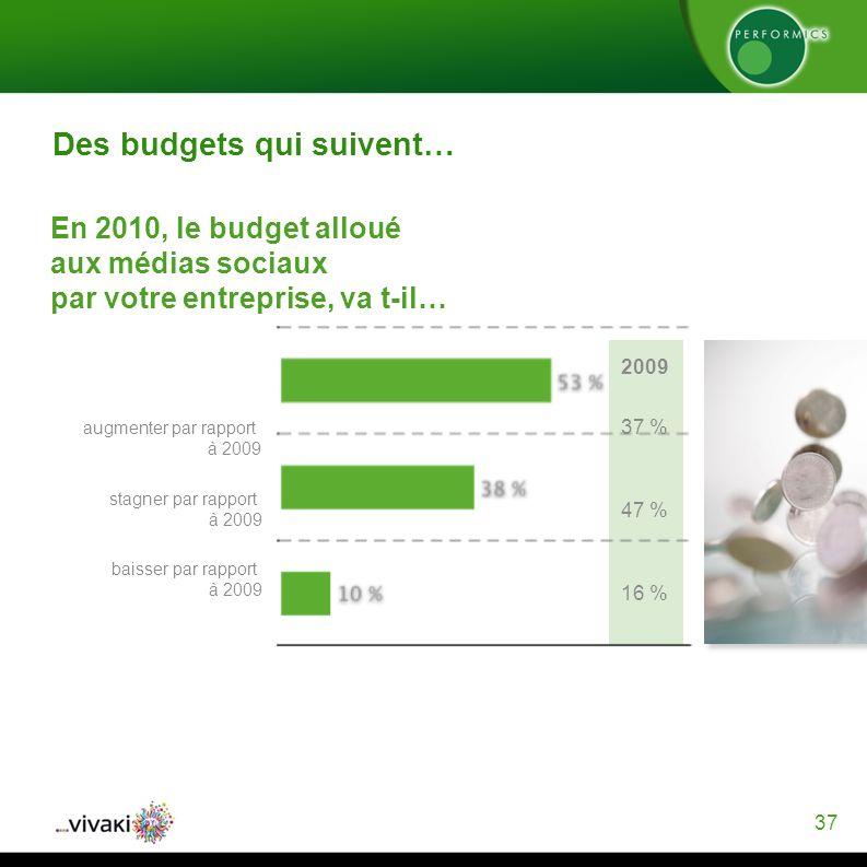 37 Des budgets qui suivent… En 2010, le budget alloué aux médias sociaux par votre entreprise, va t-il… augmenter par rapport à 2009 stagner par rapport à 2009 baisser par rapport à 2009 37 % 47 % 16 % 2009