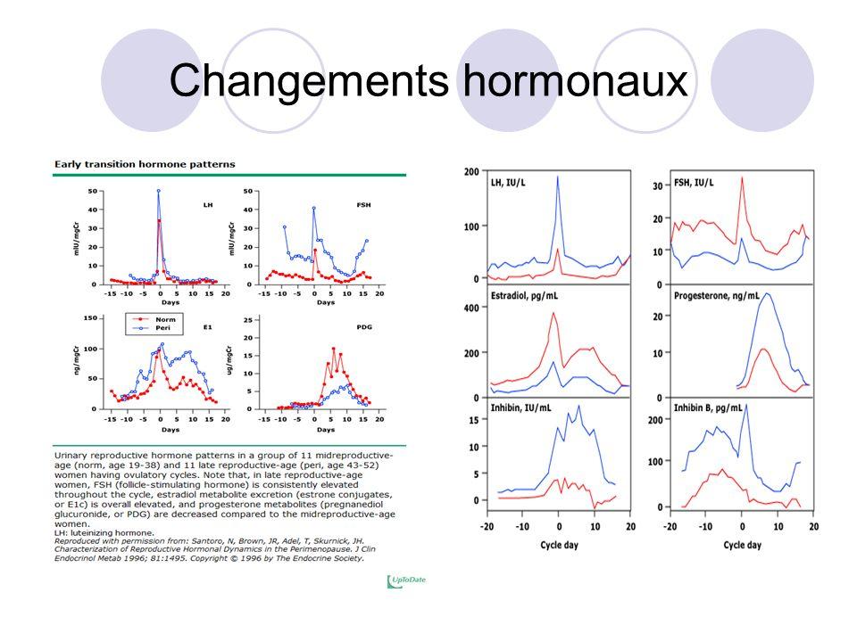 Changements hormonaux