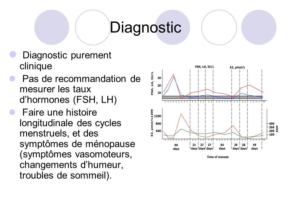 Diagnostic Diagnostic purement clinique Pas de recommandation de mesurer les taux dhormones (FSH, LH) Faire une histoire longitudinale des cycles mens