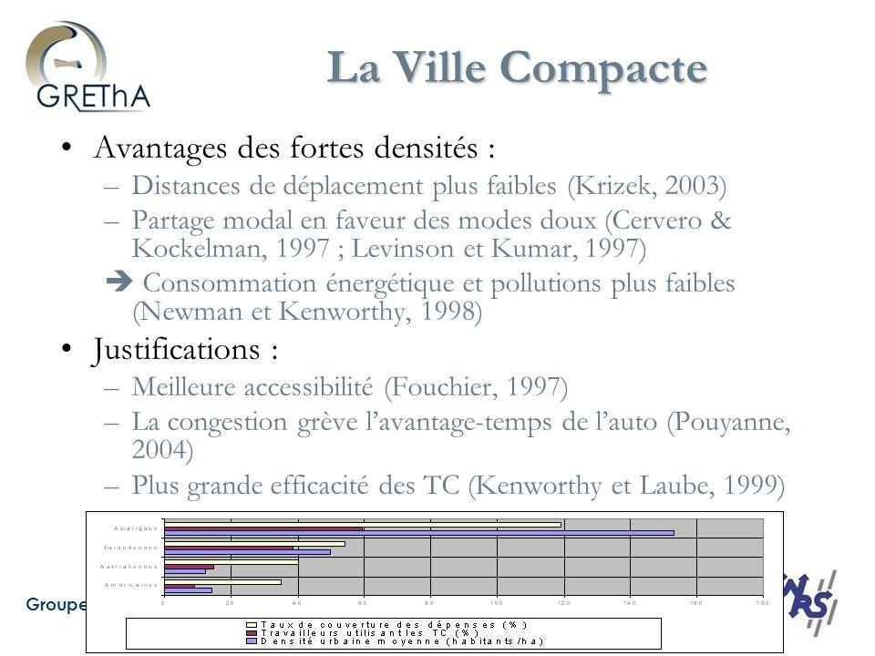 Groupe de Recherche en Economie Théorique et appliquée – UMR CNRS 5113 La Ville Compacte Avantages des fortes densités : –Distances de déplacement plus faibles (Krizek, 2003) –Partage modal en faveur des modes doux (Cervero & Kockelman, 1997 ; Levinson et Kumar, 1997) Consommation énergétique et pollutions plus faibles (Newman et Kenworthy, 1998) Justifications : –Meilleure accessibilité (Fouchier, 1997) –La congestion grève lavantage-temps de lauto (Pouyanne, 2004) –Plus grande efficacité des TC (Kenworthy et Laube, 1999)