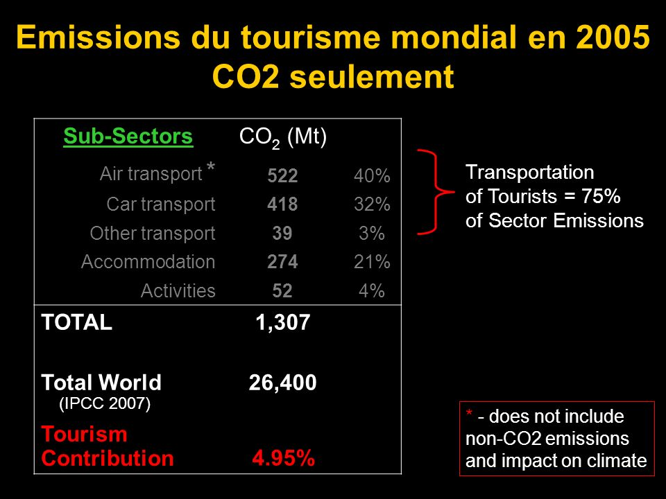 Emissions du tourisme mondial en 2005 CO2 seulement Sub-SectorsCO 2 (Mt) Air transport * 52240% Car transport41832% Other transport393% Accommodation27421% Activities524% TOTAL1,307 Total World (IPCC 2007) 26,400 Tourism Contribution 4.95% Transportation of Tourists = 75% of Sector Emissions * - does not include non-CO2 emissions and impact on climate