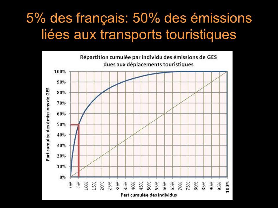 5% des français: 50% des émissions liées aux transports touristiques