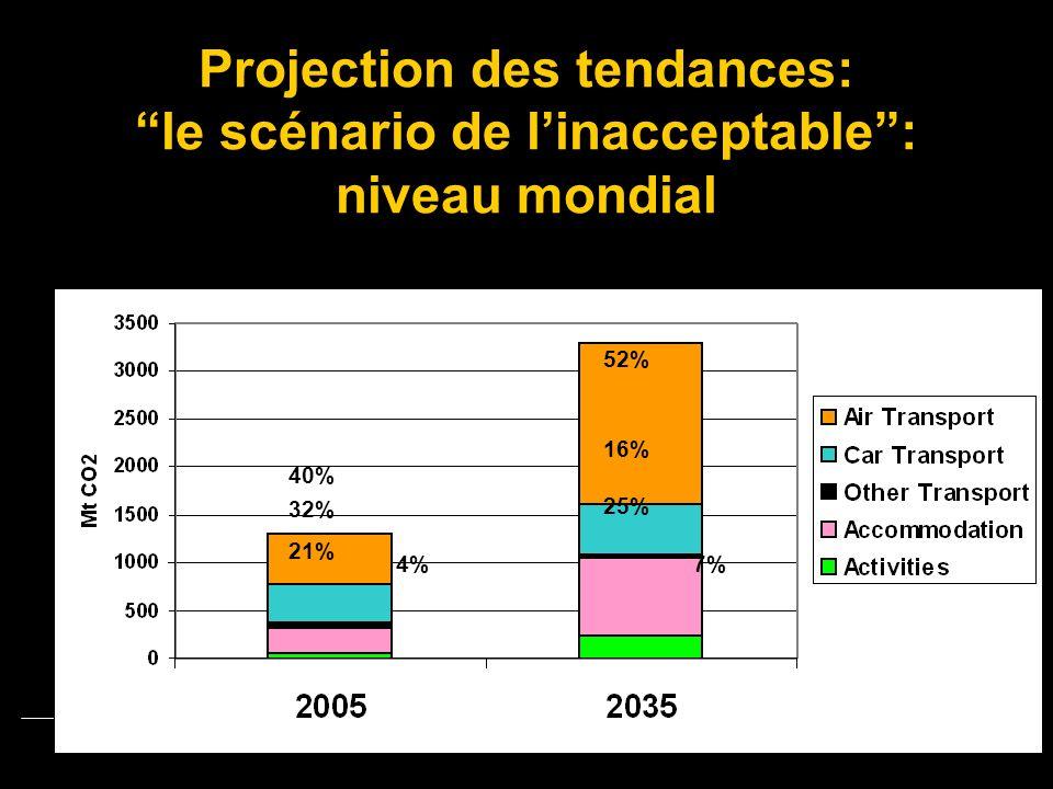 Projection des tendances: le scénario de linacceptable: niveau mondial 40% 32% 21% 52% 16% 25% 4% 7%