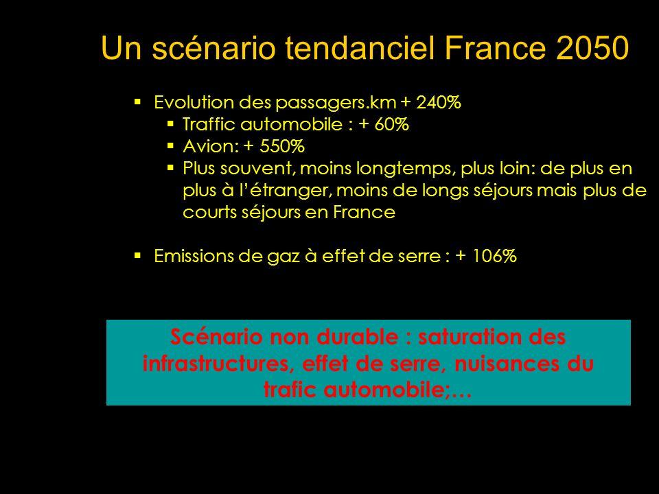 Un scénario tendanciel France 2050 Evolution des passagers.km + 240% Traffic automobile : + 60% Avion: + 550% Plus souvent, moins longtemps, plus loin