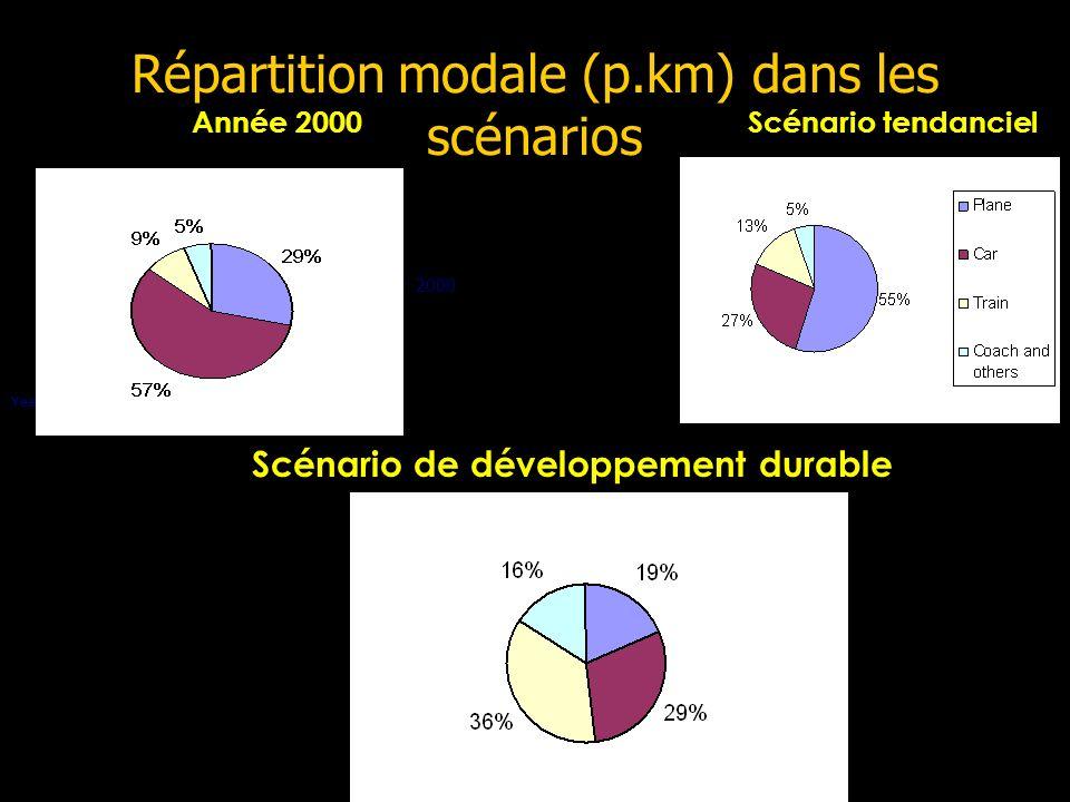 Répartition modale (p.km) dans les scénarios Year 2000 Année 2000Scénario tendanciel Scénario de développement durable
