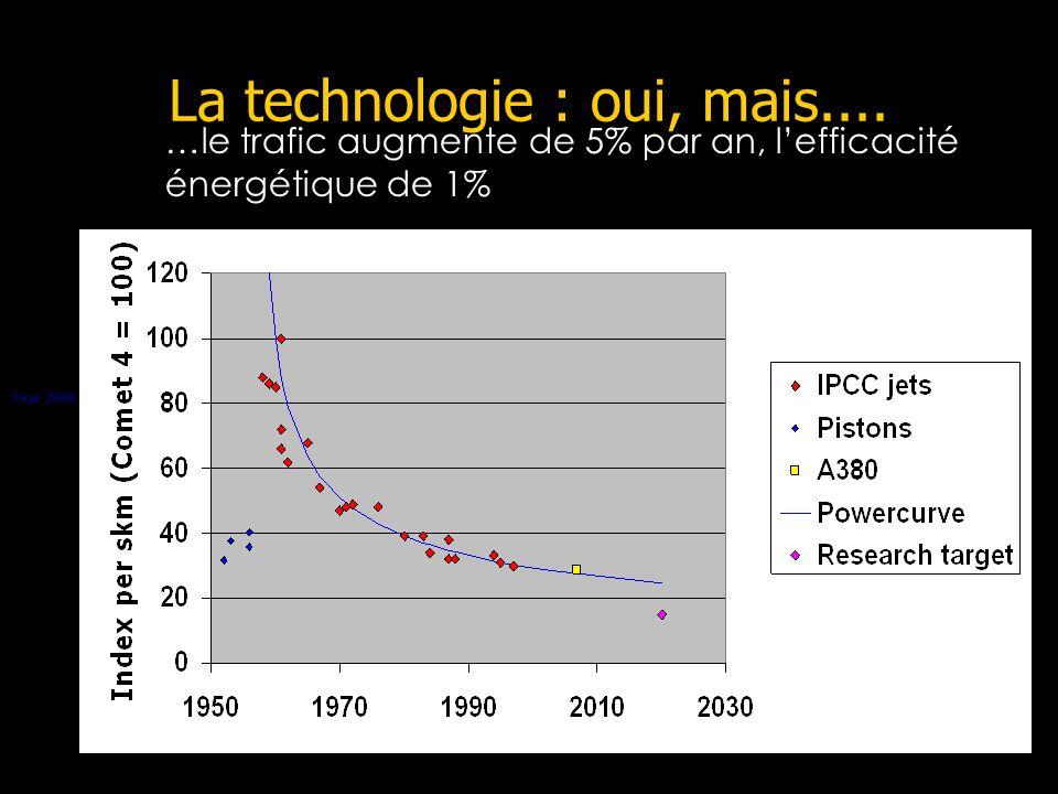 La technologie : oui, mais.... Year 2000 …le trafic augmente de 5% par an, lefficacité énergétique de 1% source.: Paul Peeters