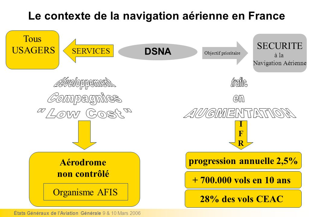 DSNA Objectif prioritaire SECURITE à la Navigation Aérienne IFRIFR + 700.000 vols en 10 ans 28% des vols CEAC progression annuelle 2,5% SERVICES Tous