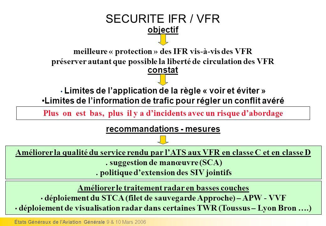 États Généraux de lAviation Générale 9 & 10 Mars 2006 objectif meilleure « protection » des IFR vis-à-vis des VFR préserver autant que possible la lib