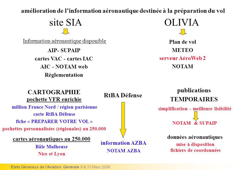 États Généraux de lAviation Générale 9 & 10 Mars 2006 amélioration de la qualité du service rendu aux vols VFR dans les SIV et les CIV Gestion compatibilité IFR/VFR par les SIV (secteurs de radiocommunication) associés aux APP Gestion compatibilité IFR/VFR par les CIV des CRNA VFR en contact code 70xx VFR sans contact code 7000 VFR tous visualisés y compris en classe G INFO de VOL dans lintégralité des secteurs VFR hors TMA (portions non couvertes par les SIV) INFO de VOL avec visualisation radar en classe E et en classe G CIVCIV Prévention ABORDAGES Aéronefs visualisés Anticipation PENETRATIONS par les VFR Espaces soumis à CLAIRANCE ou Espaces réservés SIVSIV