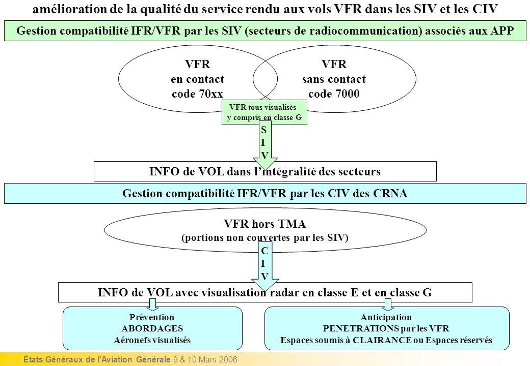 États Généraux de lAviation Générale 9 & 10 Mars 2006 amélioration de la qualité du service rendu aux vols VFR dans les SIV et les CIV Gestion compati