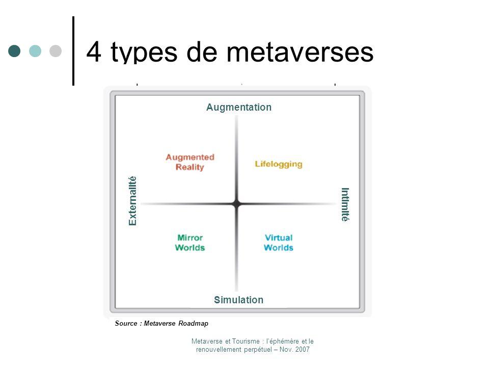 Metaverse et Tourisme : l'éphémère et le renouvellement perpétuel – Nov. 2007 4 types de metaverses Simulation Augmentation Intimité Externalité Sourc