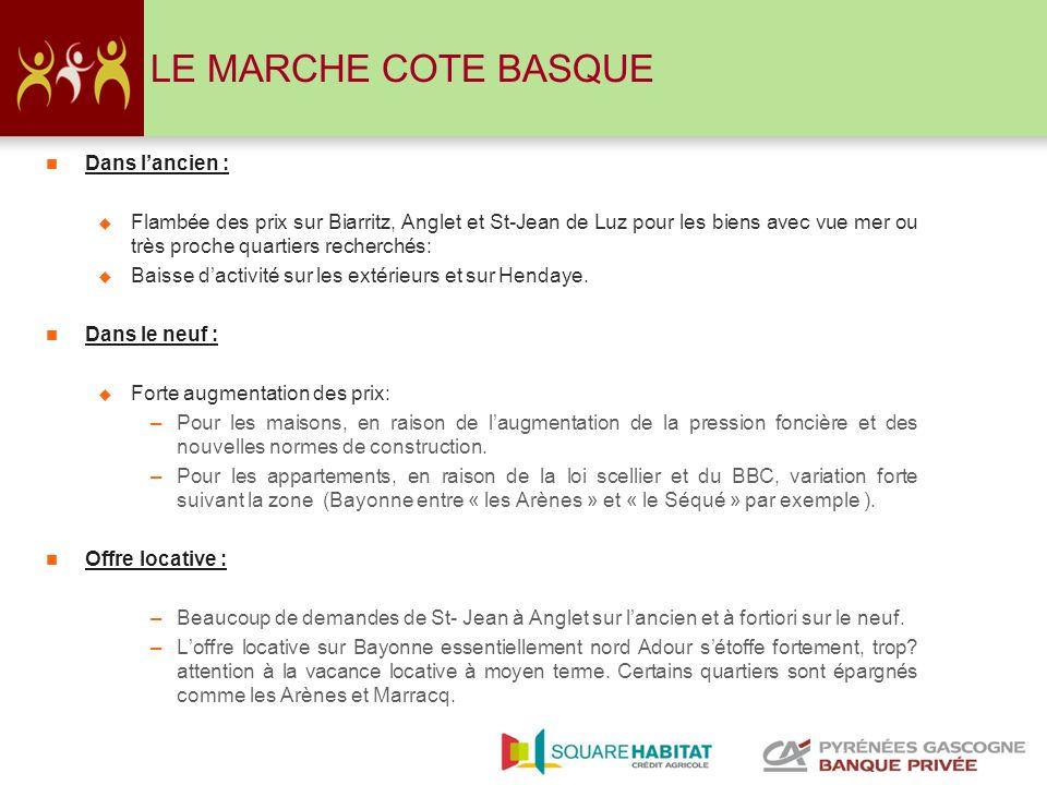10 LE MARCHE COTE BASQUE Dans lancien : Flambée des prix sur Biarritz, Anglet et St-Jean de Luz pour les biens avec vue mer ou très proche quartiers r