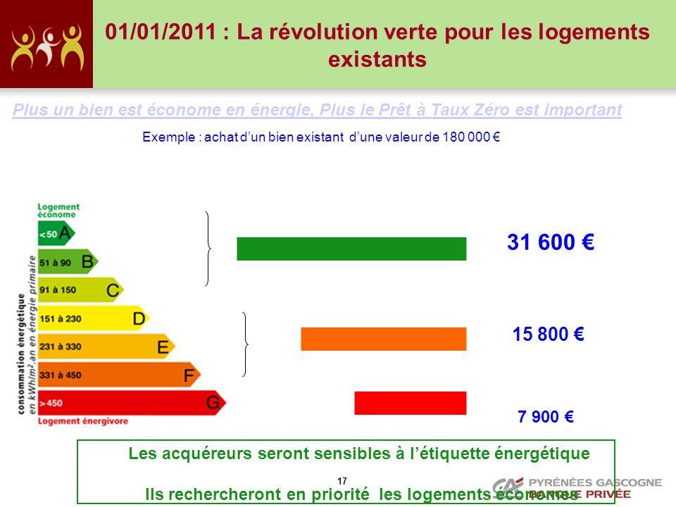 17 Plus un bien est économe en énergie, Plus le Prêt à Taux Zéro est important Exemple : achat dun bien existant dune valeur de 180 000 31 600 15 800