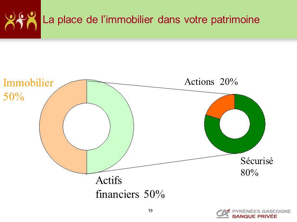 19 La place de limmobilier dans votre patrimoine Immobilier 50% Actifs financiers 50% Sécurisé 80% Actions 20%