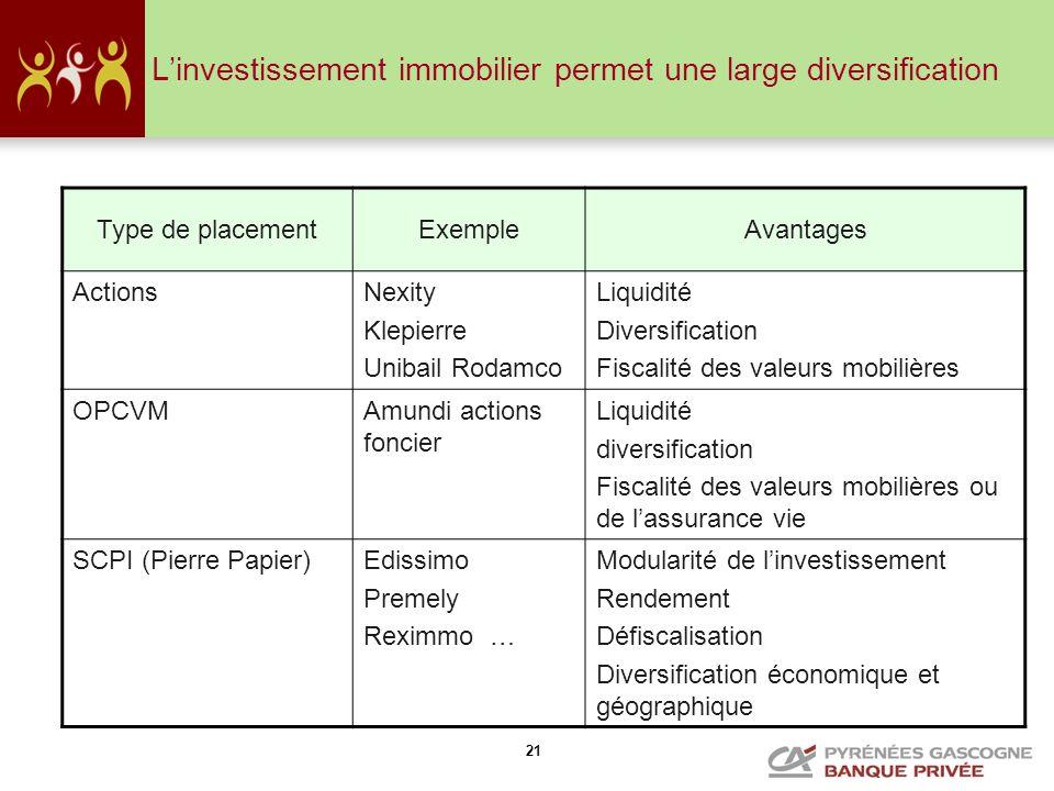 21 Linvestissement immobilier permet une large diversification Type de placementExempleAvantages ActionsNexity Klepierre Unibail Rodamco Liquidité Div