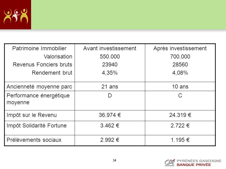 34 Patrimoine Immobilier Valorisation Revenus Fonciers bruts Rendement brut Avant investissement 550.000 23940 4,35% Après investissement 700.000 2856