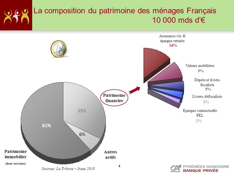 4 La composition du patrimoine des ménages Français 10 000 mds d Patrimoine immobilier (dont terrains) Autres actifs Patrimoine financier Assurance-vi