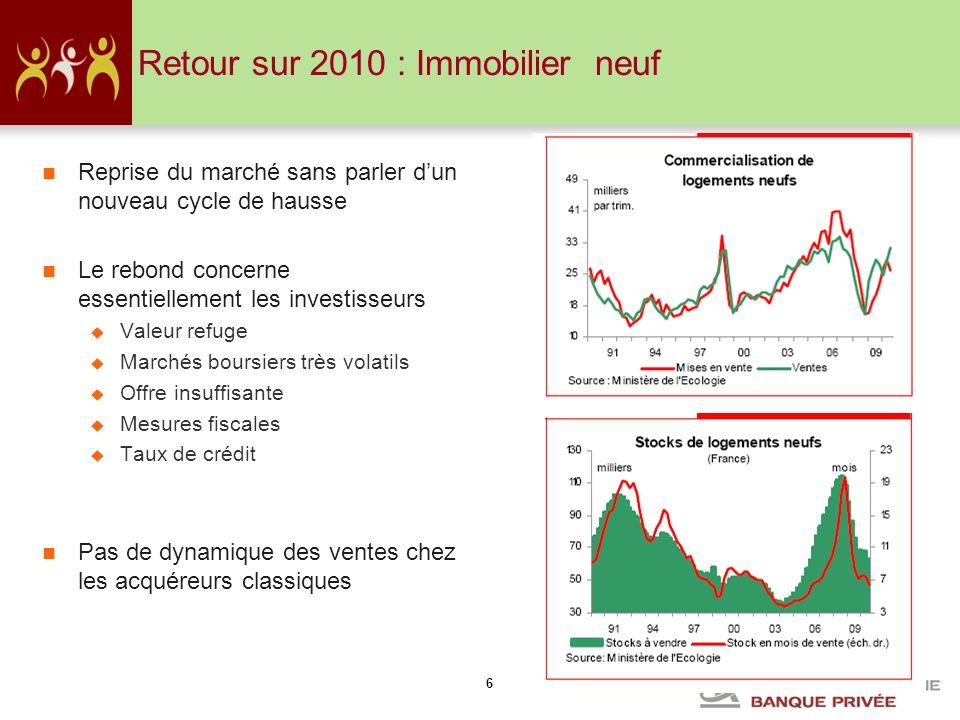 6 Retour sur 2010 : Immobilier neuf Reprise du marché sans parler dun nouveau cycle de hausse Le rebond concerne essentiellement les investisseurs Val