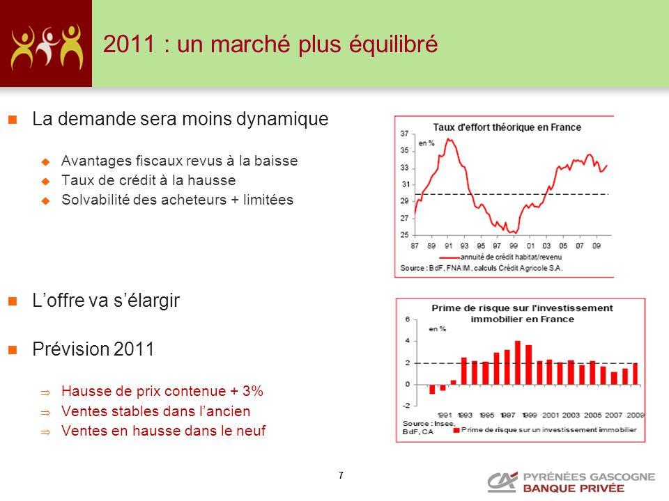 7 2011 : un marché plus équilibré La demande sera moins dynamique Avantages fiscaux revus à la baisse Taux de crédit à la hausse Solvabilité des achet