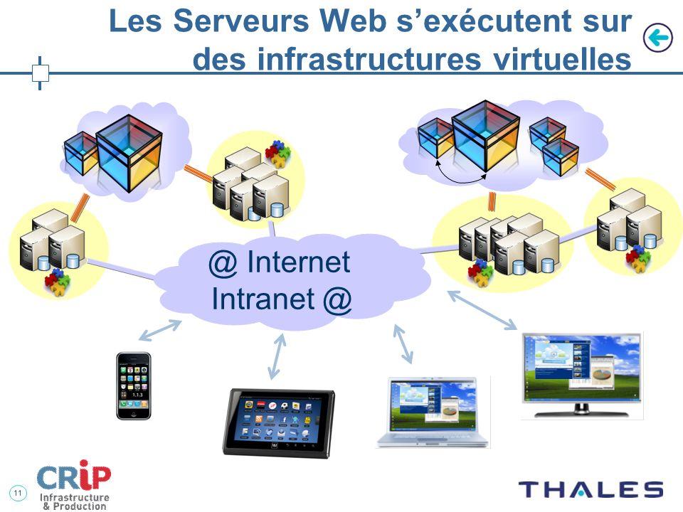 10 @ Internet Intranet @ Les nouveaux Systèmes dInformation sont une collection de Serveurs Webs coopératifs