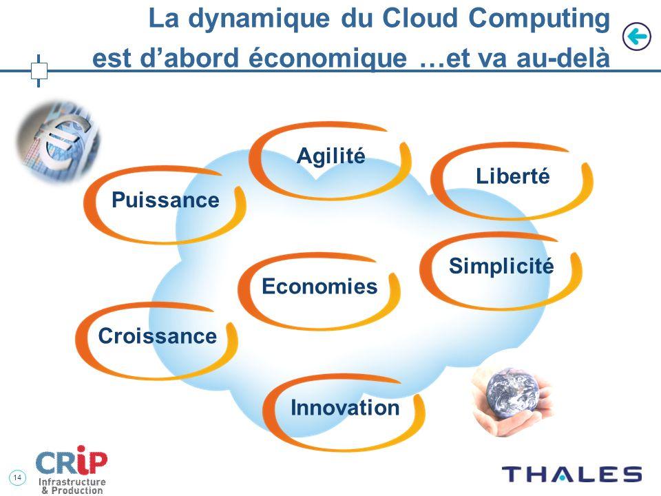 13 Cloud Public, Cloud Privé … Plus haut niveau de sécuritéPlus grand avantage en coûts @ Cloud Privé Clouds Publics