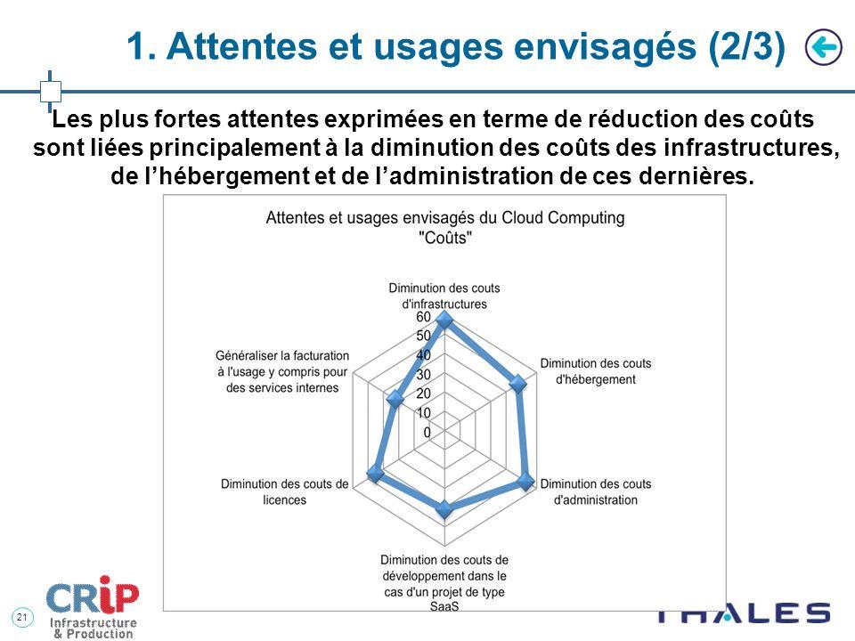 20 1. Attentes et usages envisagés (1/3) Plus de 75% des répondants considèrent le Cloud (interne ou externe) comme un facteur important de réduction