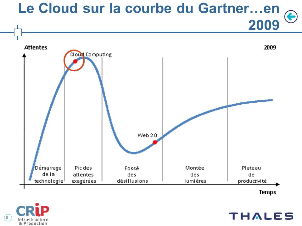 6 Le Cloud sur la courbe du Gartner…en 2009