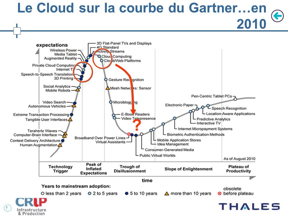 7 Le Cloud sur la courbe du Gartner…en 2010 ?