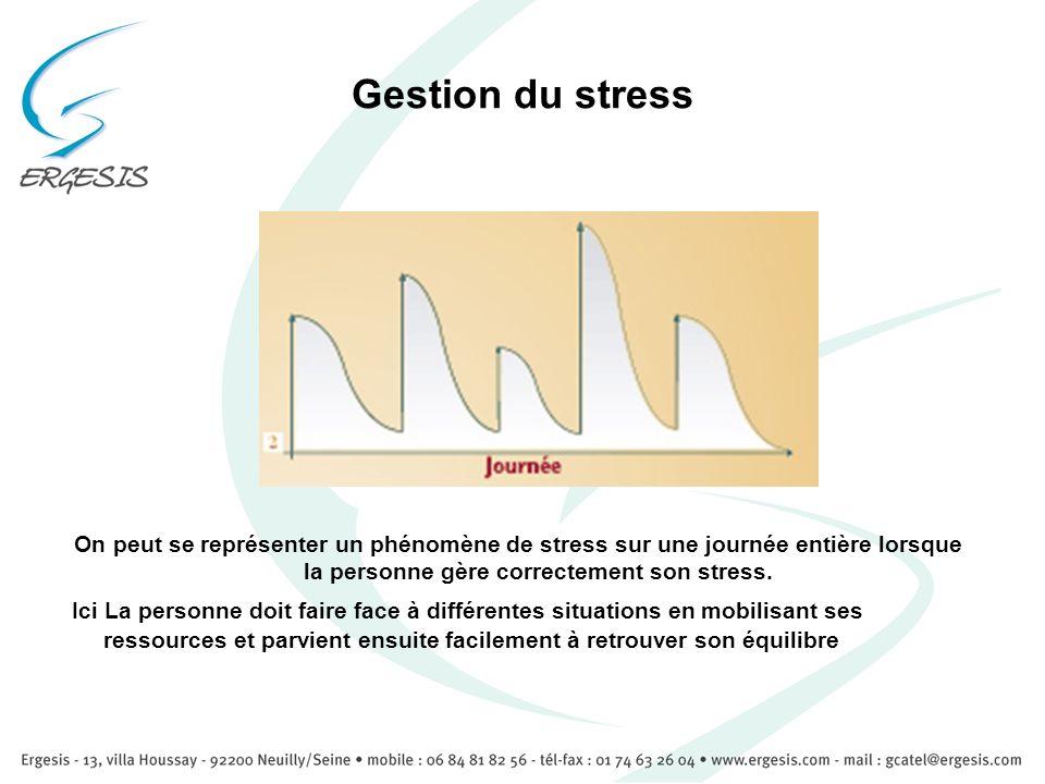 Gestion du stress On peut se représenter un phénomène de stress sur une journée entière lorsque la personne gère correctement son stress. Ici La perso