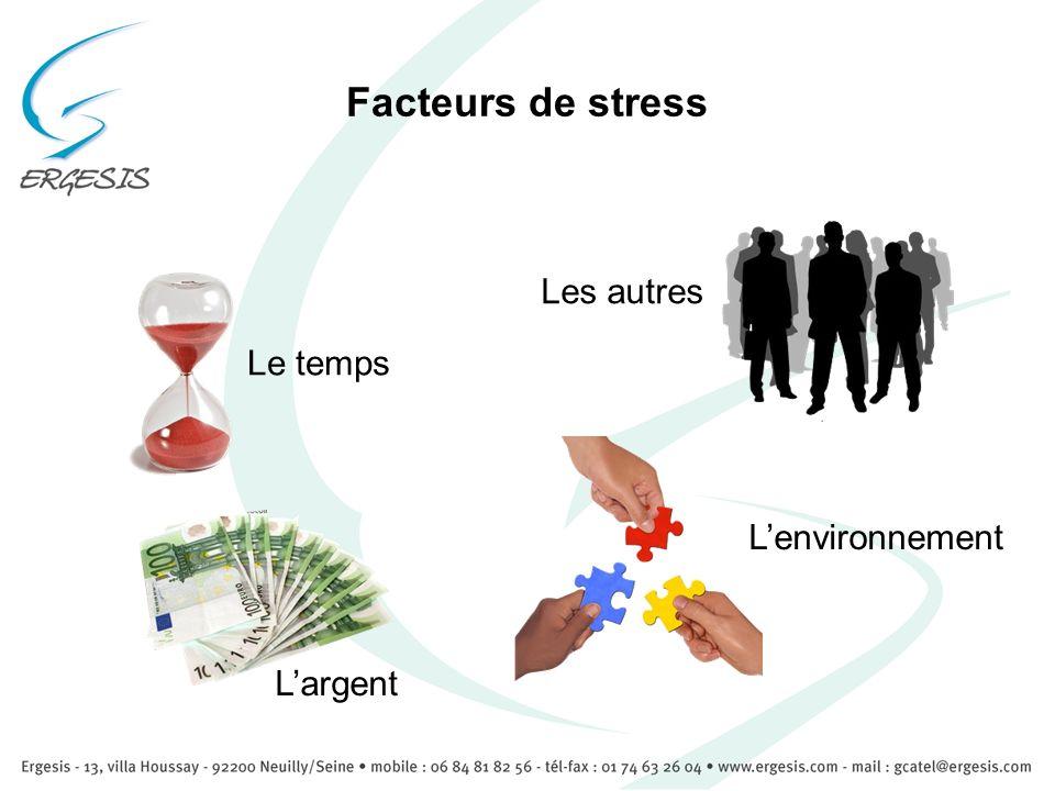 Facteurs de stress Le temps Largent Les autres Lenvironnement