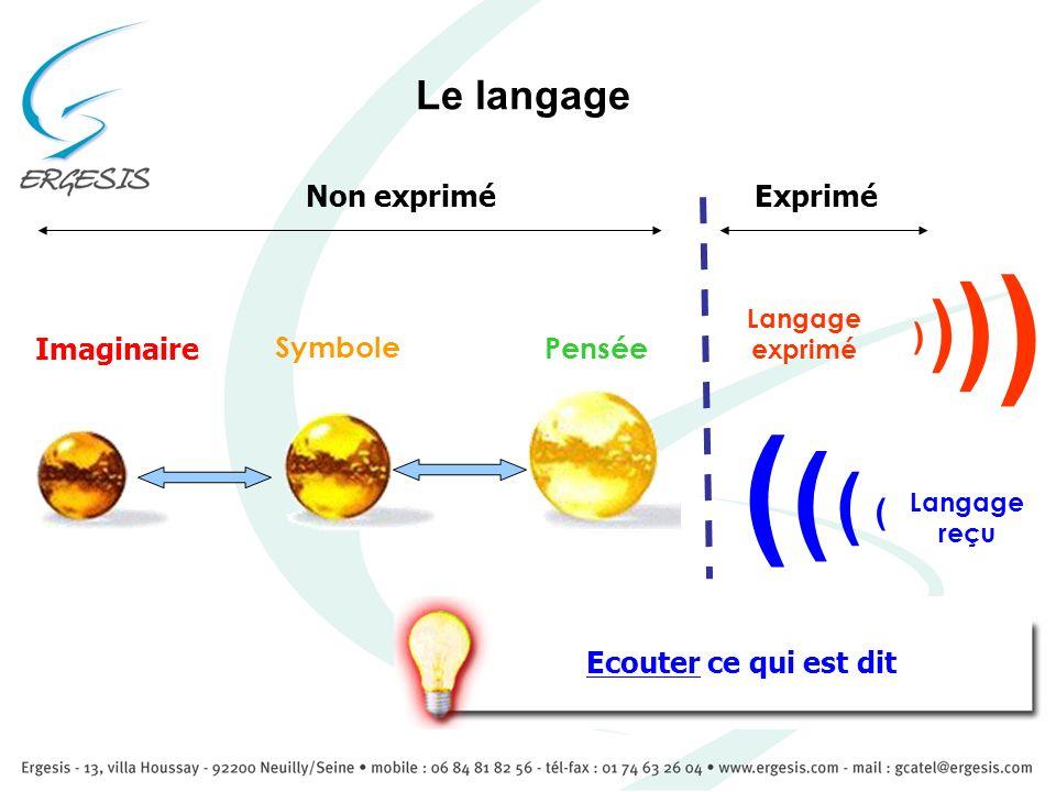Le langage Imaginaire Symbole Pensée Langage exprimé ExpriméNon exprimé Langage reçu Ecouter ce qui est dit ( ( ( ( ( ( ( (