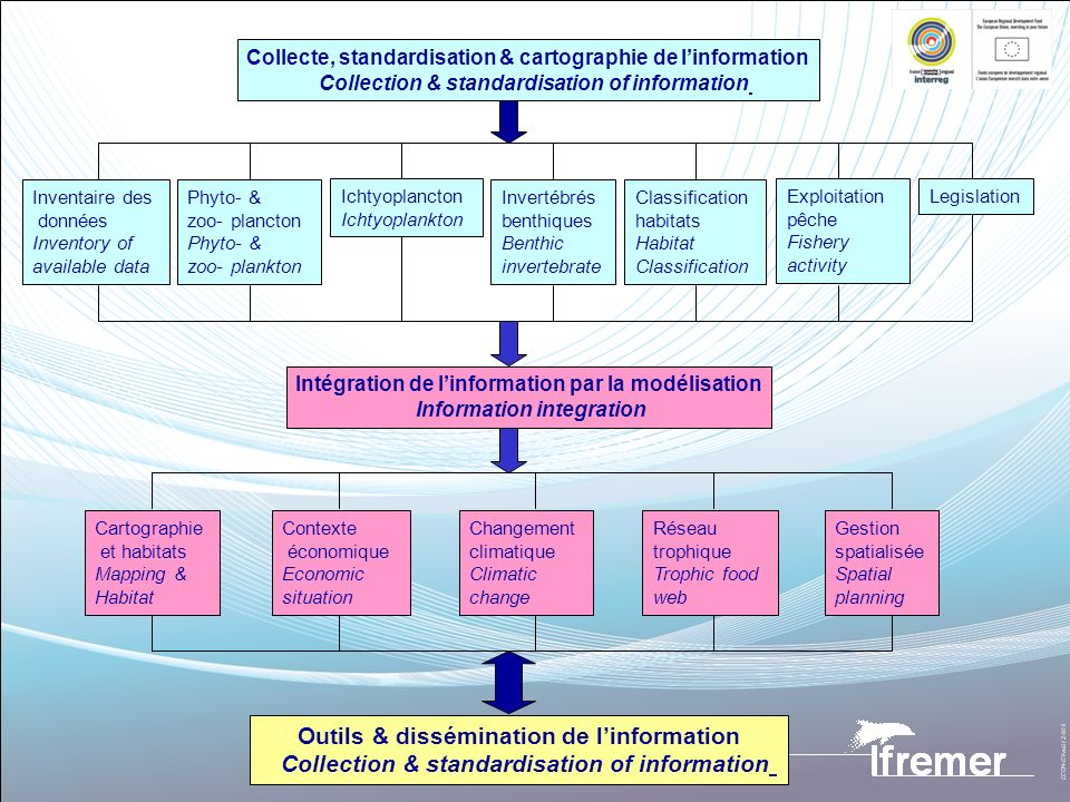 Outils & dissémination de linformation / Tools & information dispersal 13 Base de données multidisciplinaire avec métadonnées / Multidisciplinary database with metadata 14 Développement doutils SIG (interfaces Marxan, Ecospace) / Development of GIS tools 15 Atlas Internet interactif, Atlas Internet des pêcheries / Interactive web atlas & fisheries atlas 16 Volet édition & publication / Publications & related products 17 Coordination du projet, valorisation / Project coordination, valorisation of results