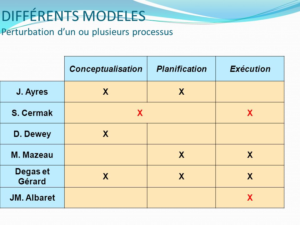 DIFFÉRENTS MODELES Perturbation dun ou plusieurs processus ConceptualisationPlanificationExécution J. AyresXX S. CermakXX D. DeweyX M. MazeauXX Degas
