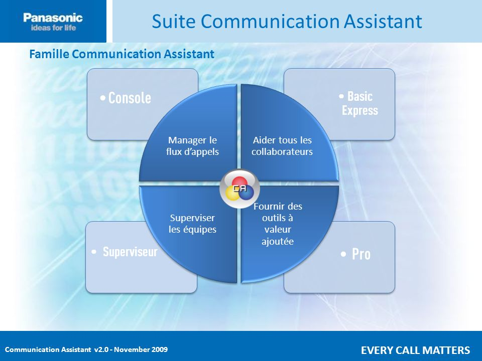 Communication Assistant v2.0 - November 2009 EVERY CALL MATTERS Communication Assistant l Modes Communication Assistant sinstalle sous 4 differents modes.