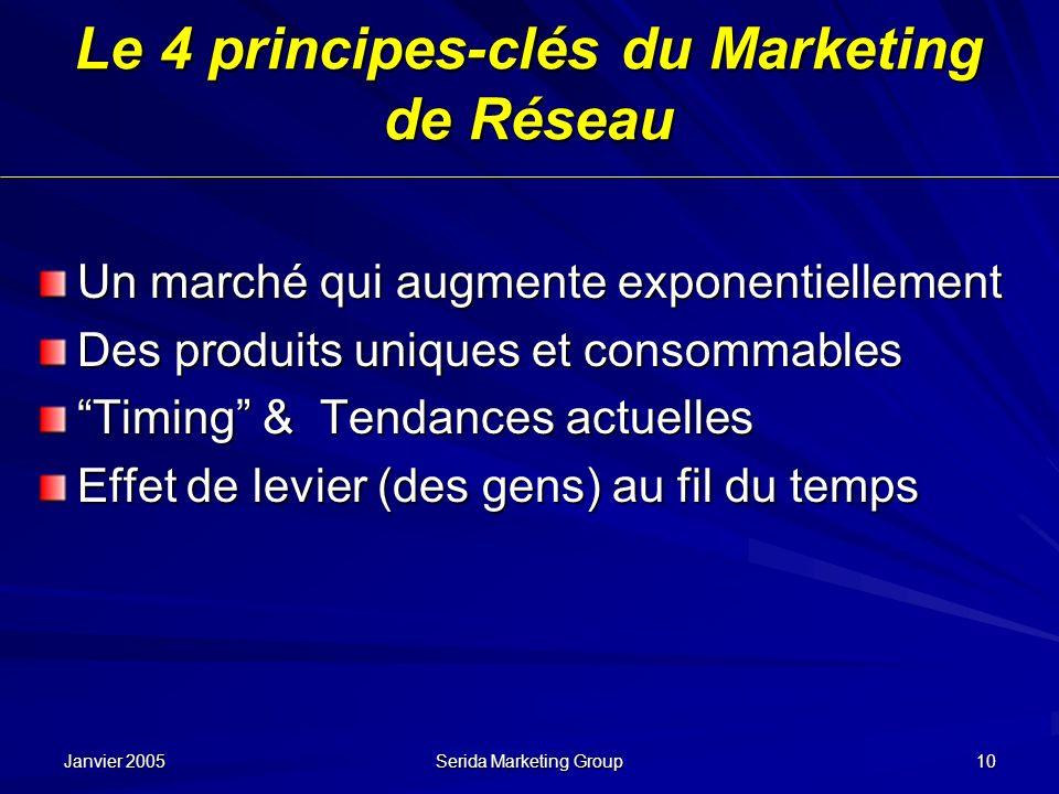 Janvier 2005 Serida Marketing Group 10 Le 4 principes-clés du Marketing de Réseau Un marché qui augmente exponentiellement Des produits uniques et con