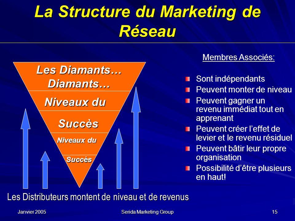 Janvier 2005 Serida Marketing Group 15 La Structure du Marketing de Réseau Membres Associés: Sont indépendants Peuvent monter de niveau Peuvent gagner