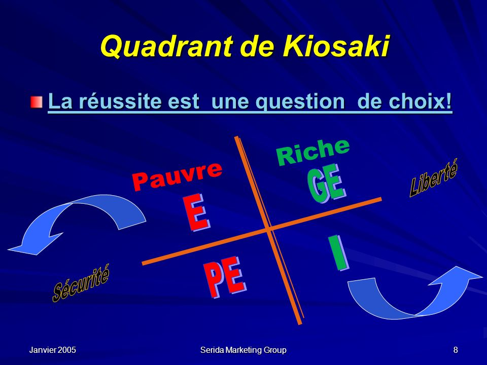 Janvier 2005 Serida Marketing Group 8 Quadrant de Kiosaki La réussite est une question de choix! La réussite est une question de choix! Pauvre Riche