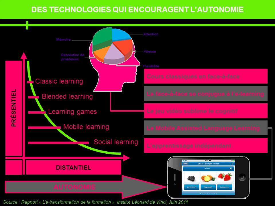 DES TECHNOLOGIES QUI ENCOURAGENT LAUTONOMIE Source : Rapport « Le-transformation de la formation », Institut Léonard de Vinci, Juin 2011 DISTANTIEL PR