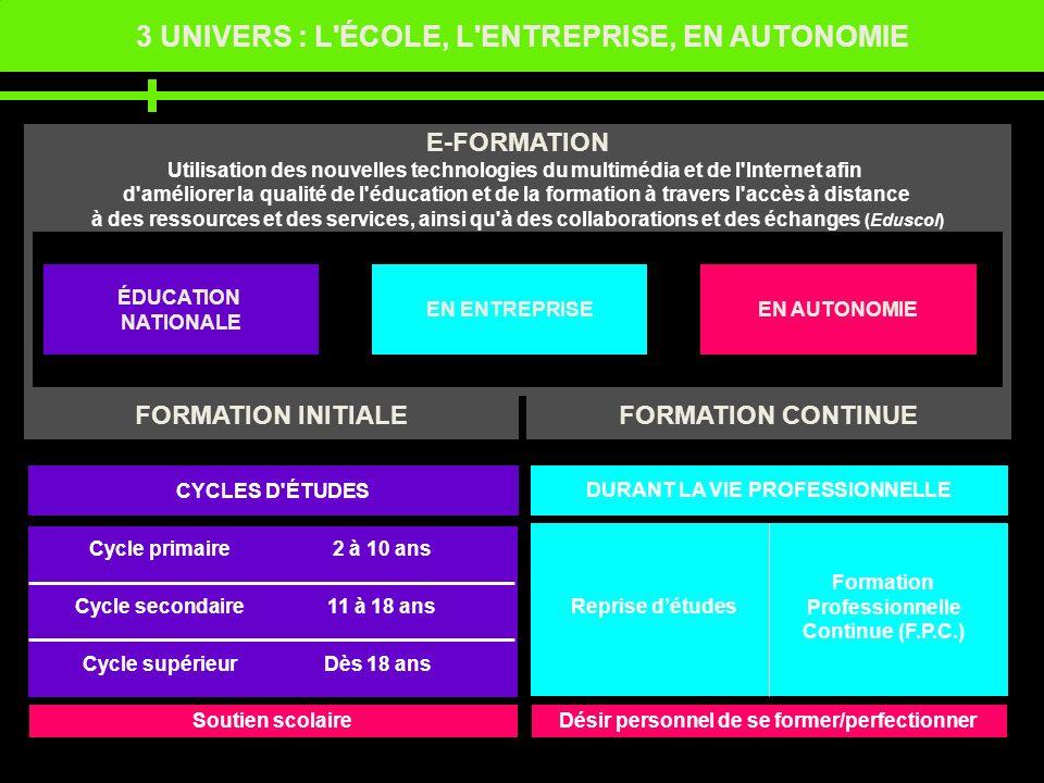 3 UNIVERS : L'ÉCOLE, L'ENTREPRISE, EN AUTONOMIE ÉDUCATION NATIONALE EN ENTREPRISEEN AUTONOMIE E-FORMATION Utilisation des nouvelles technologies du mu