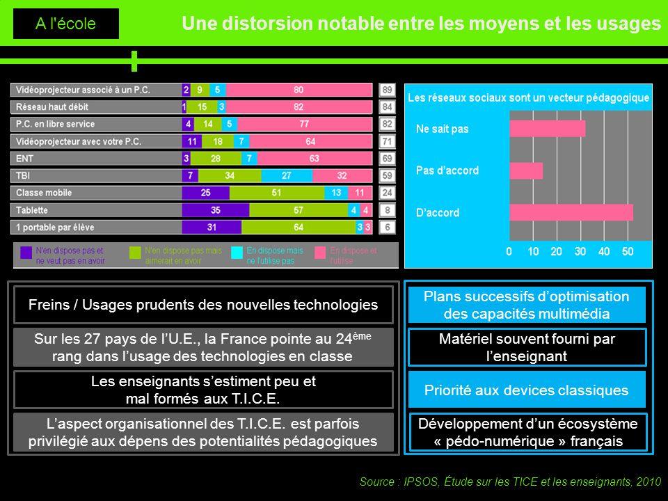 Une distorsion notable entre les moyens et les usages A l'école Source : IPSOS, Étude sur les TICE et les enseignants, 2010 Plans successifs doptimisa