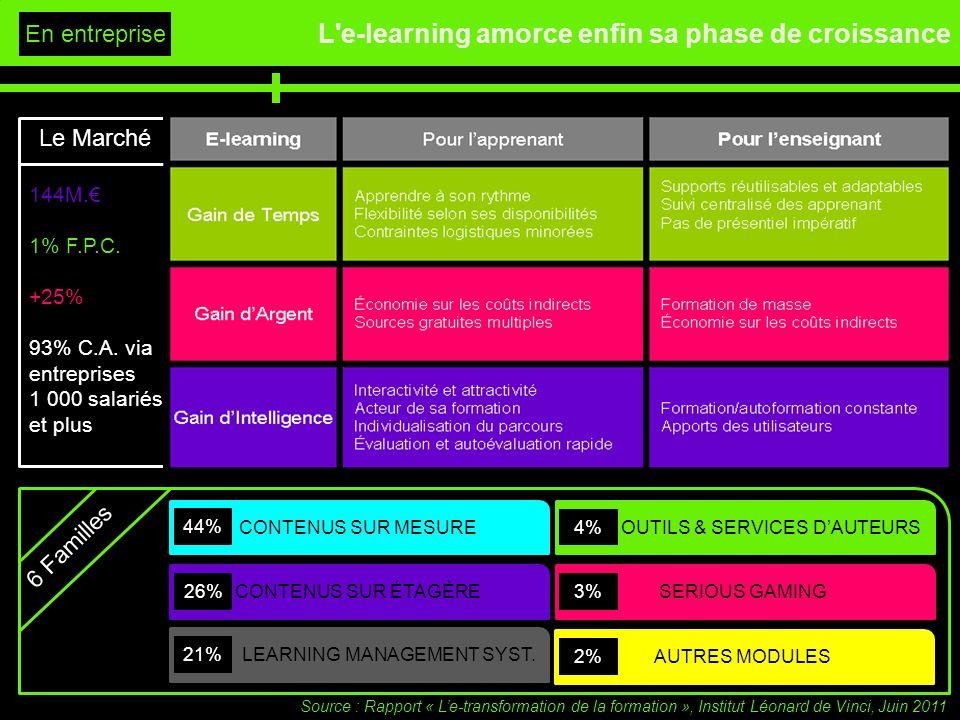 L'e-learning amorce enfin sa phase de croissance En entreprise Le Marché 6 Familles CONTENUS SUR MESURE CONTENUS SUR ÉTAGÈRE LEARNING MANAGEMENT SYST.