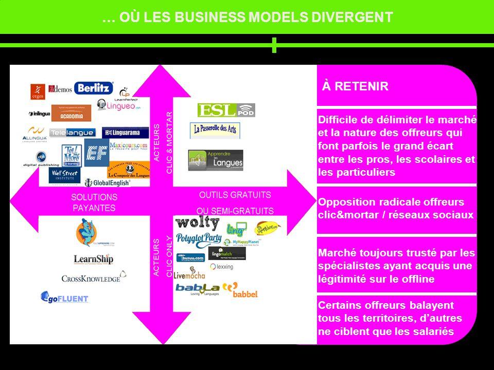 … OÙ LES BUSINESS MODELS DIVERGENT À RETENIR Opposition radicale offreurs clic&mortar / réseaux sociaux Marché toujours trusté par les spécialistes ay