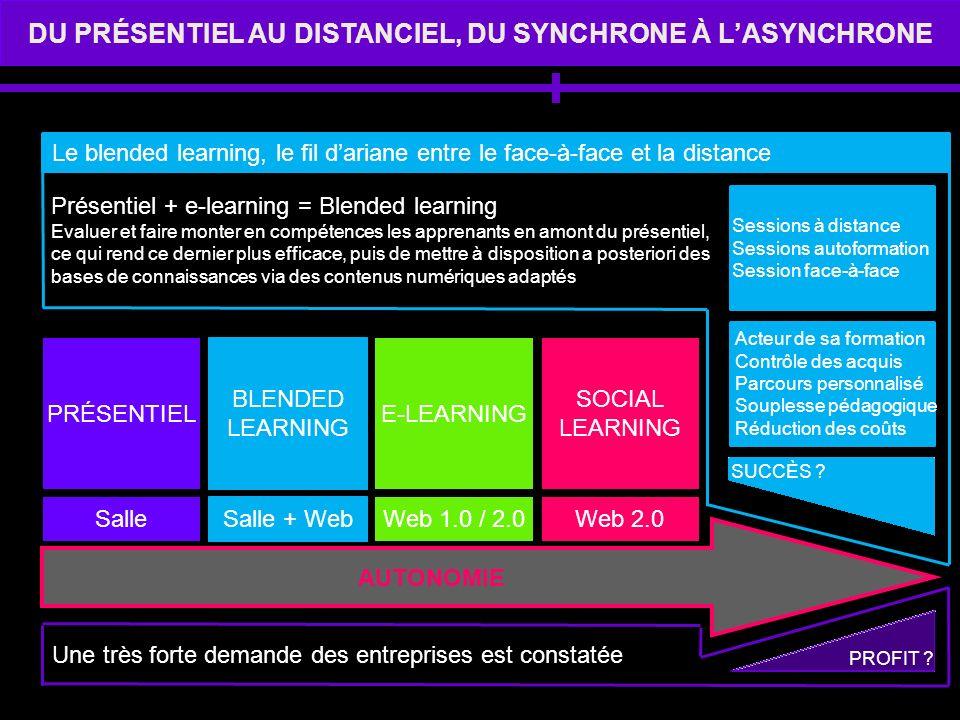DU PRÉSENTIEL AU DISTANCIEL, DU SYNCHRONE À LASYNCHRONE PRÉSENTIEL BLENDED LEARNING E-LEARNING SOCIAL LEARNING SalleSalle + WebWeb 1.0 / 2.0Web 2.0 Le