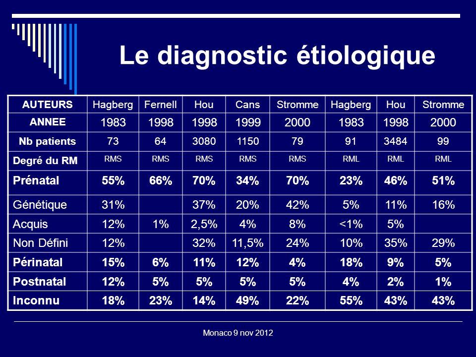Monaco 9 nov 2012 Le diagnostic étiologique AUTEURSHagbergFernellHouCansStrommeHagbergHouStromme ANNEE 19831998 19992000198319982000 Nb patients736430