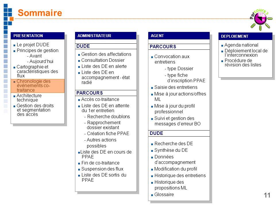 11 Le projet DUDE Principes de gestion - Avant - Aujourdhui Cartographie et caractéristiques des flux Chronologie des événements co- traitance Archite