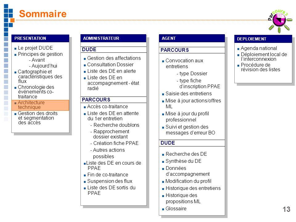 13 Le projet DUDE Principes de gestion - Avant - Aujourdhui Cartographie et caractéristiques des flux Chronologie des événements co- traitance Archite